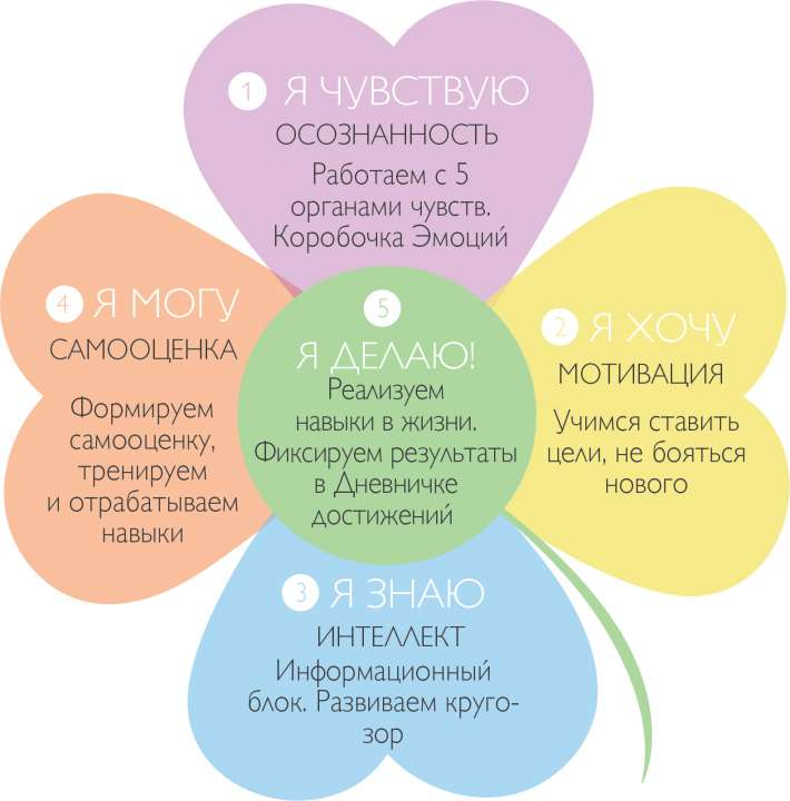 Клевер пяти чувств